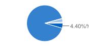 Chart cơ cấu sở hửu
